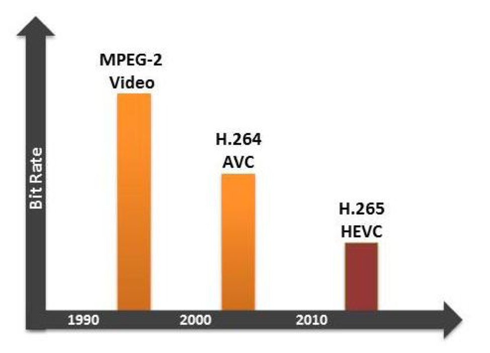 Figure 3: Modern video CODECs like H.265 have double the compression of the previous generation H.264. Implemented in video-centric mobile phones running ARM-based CPUs, half of the bit-rate throughput is required. This doubles available channel bandwidth or halves the amount of CPU cycles required to stream video. (Courtesy: ARM; https://community.arm.com/graphics/b/blog/posts/highly-efficient-video-coding-with-arm).